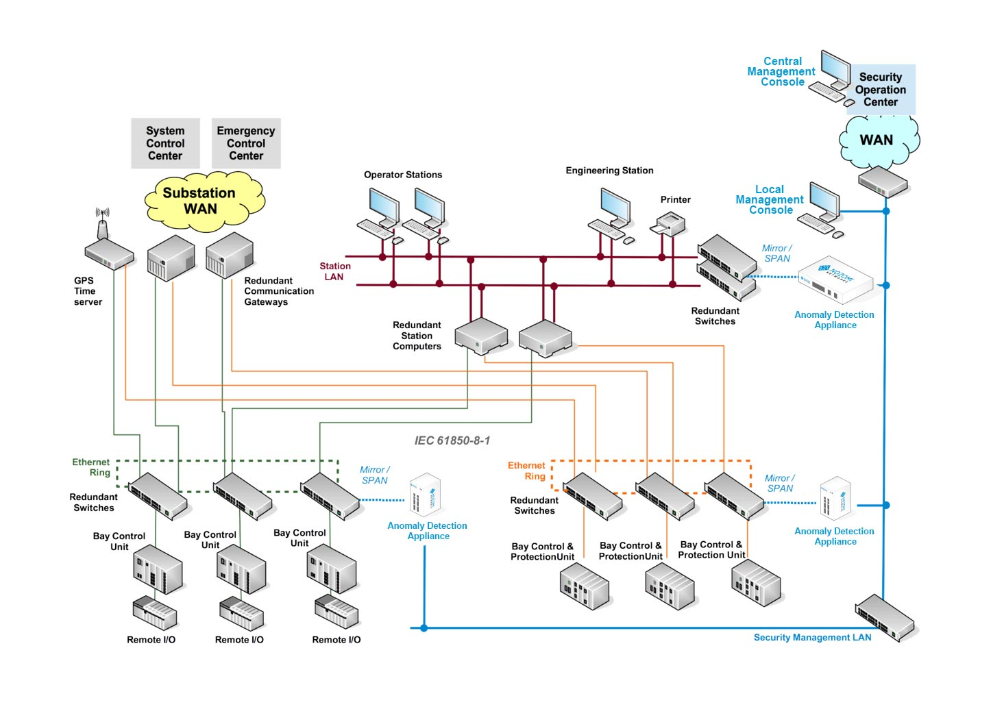 Example-substation-and-SOC