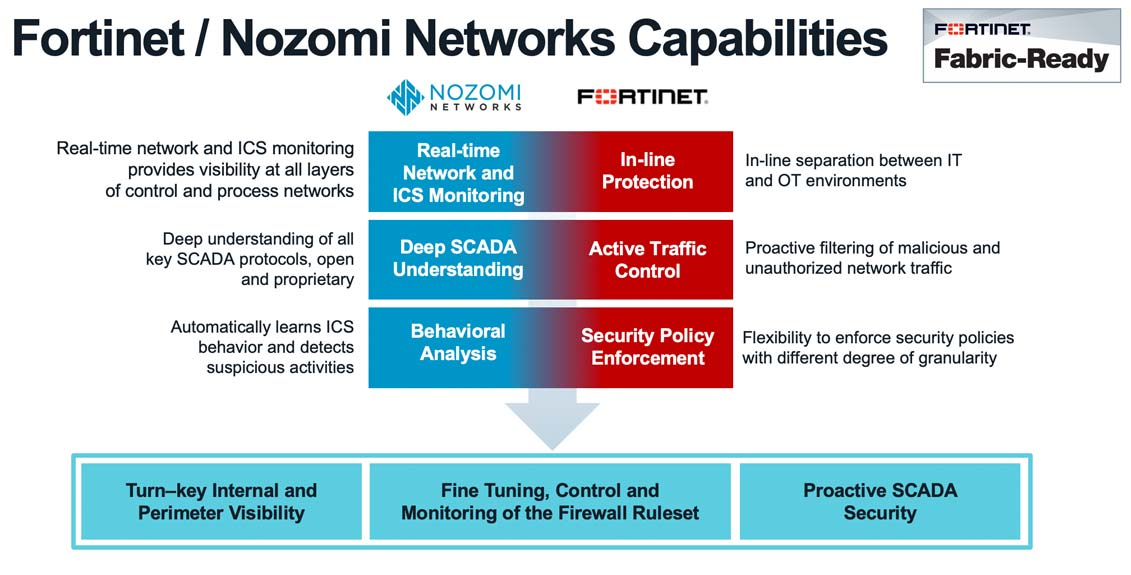 Fortinet-Nozomi-Networks-Capabilities-02