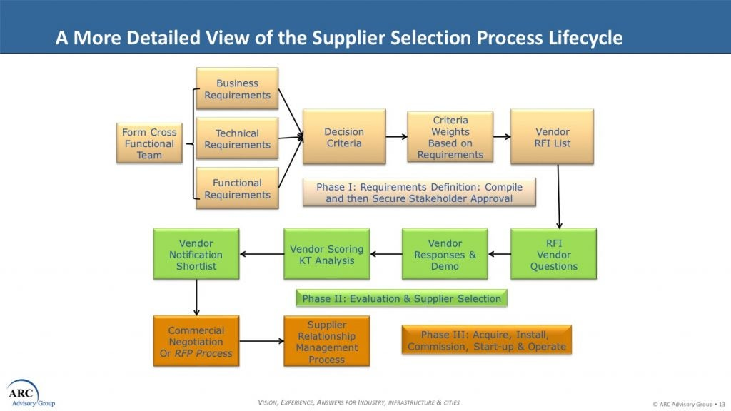 A More Detailed View of the Supplier Selection Process Lifecycle