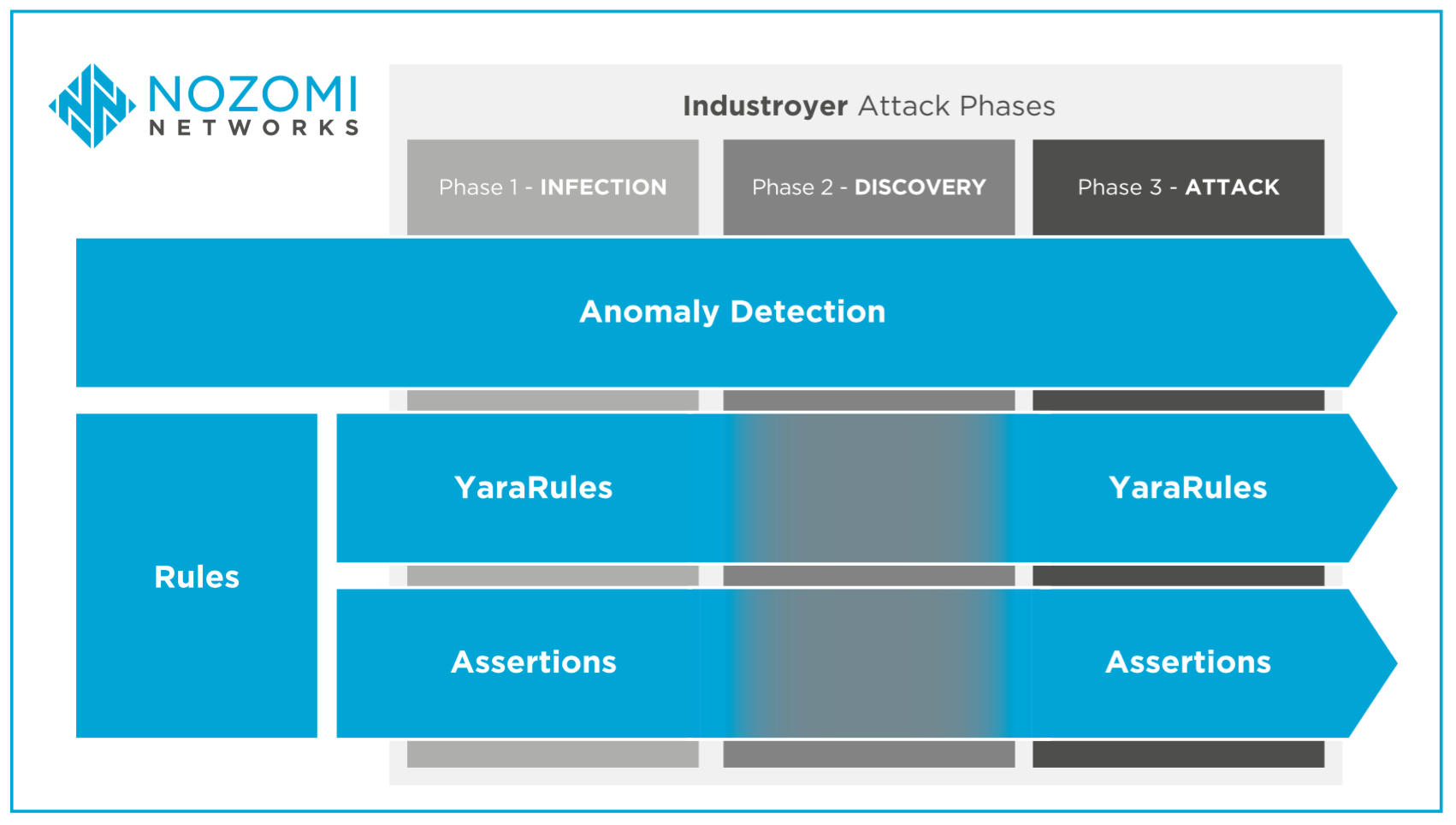 Nozomi-Networks-Industroyer-Intrusion-Detection-Capabilities