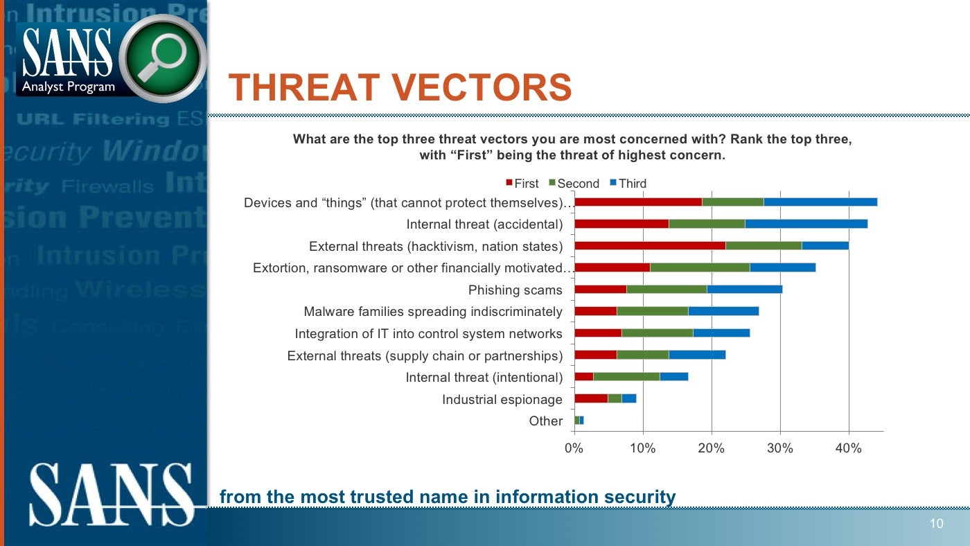 Top-ICS-threat-vectors-according to the-2017-SANS-ICS-Survey