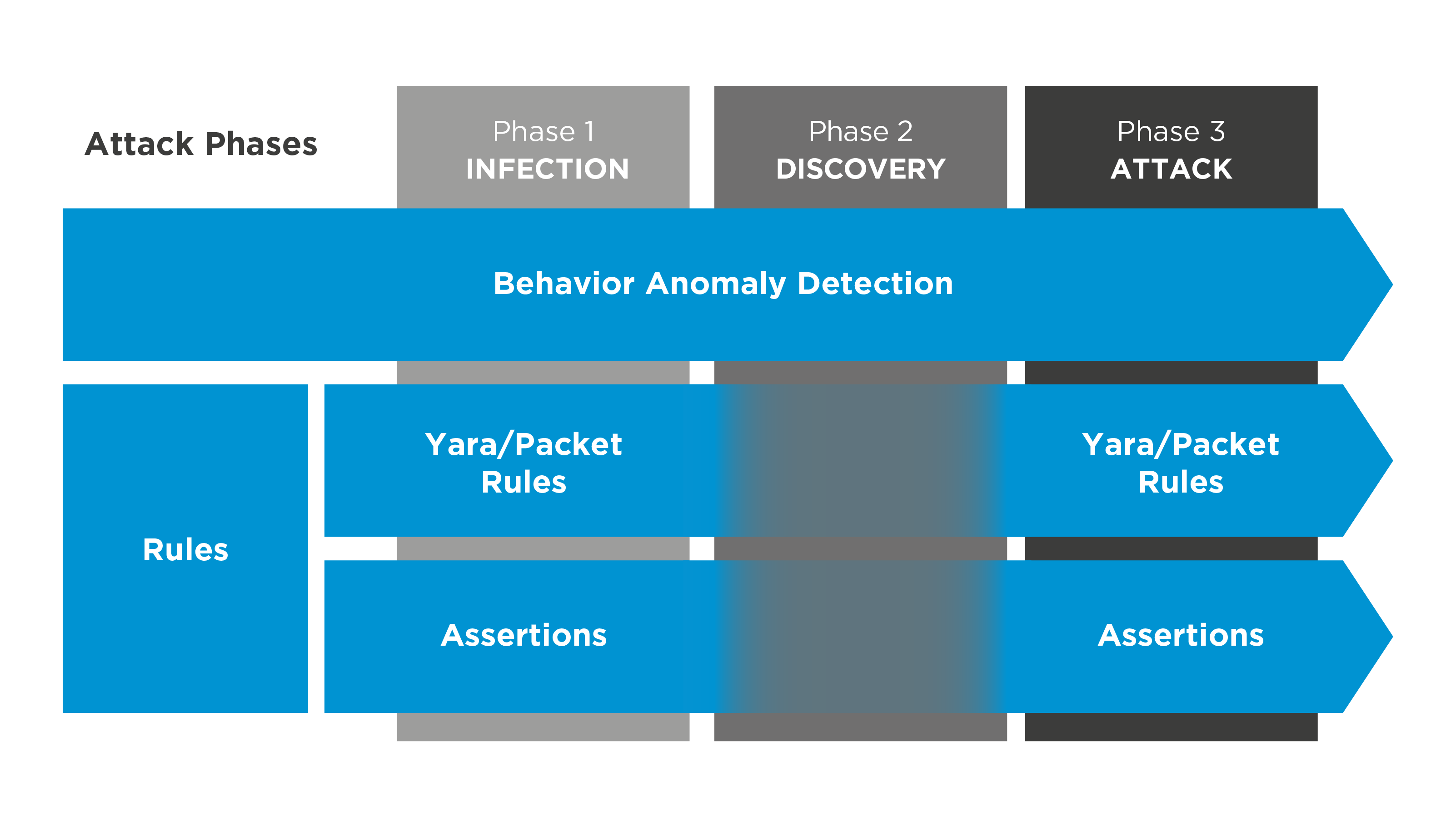 Hybrid-Threat-Detection