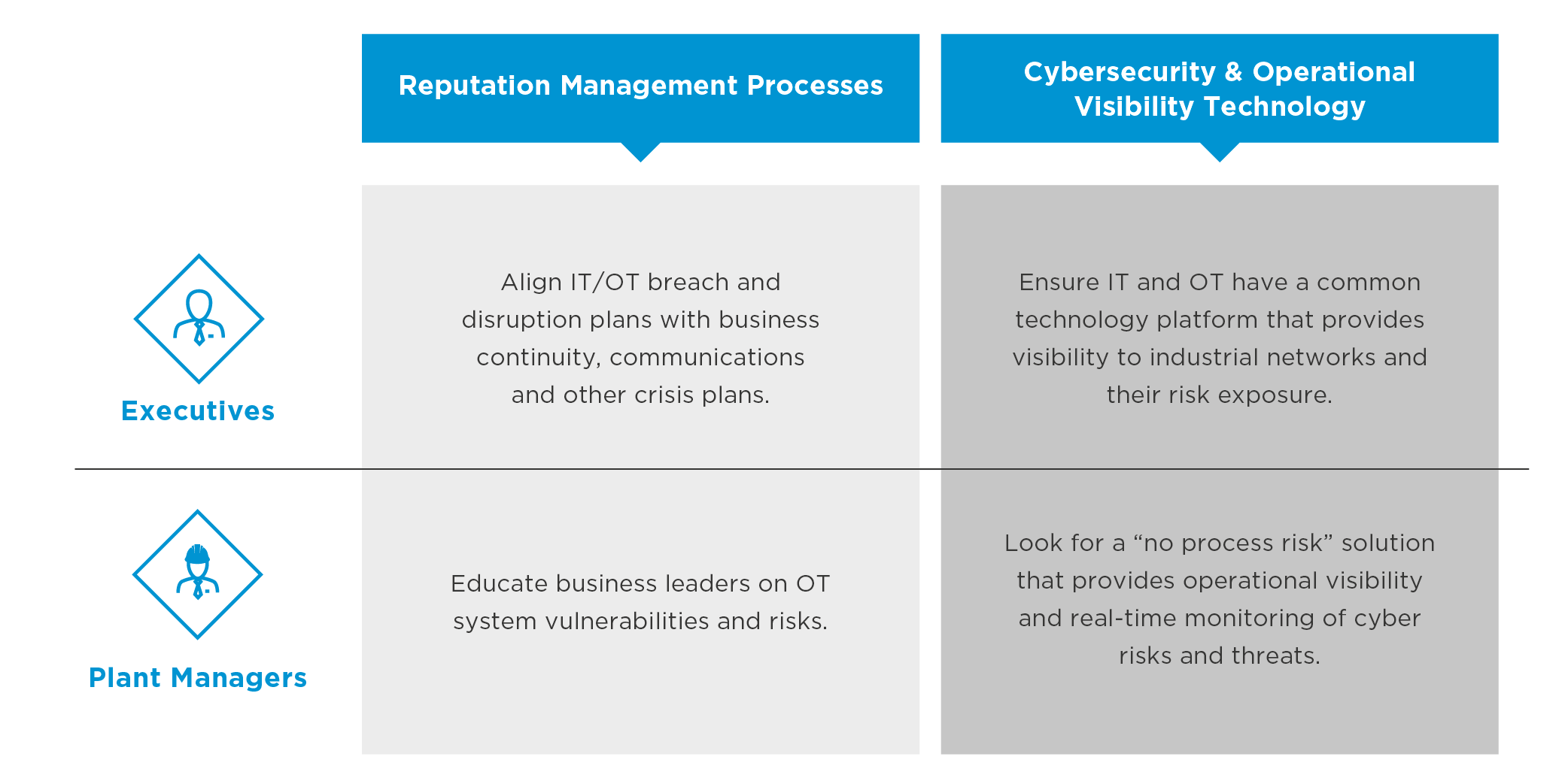 Managing-Reputational-and-OT-Risk-in-an-Era-of-Escalating-Cyber-Threats