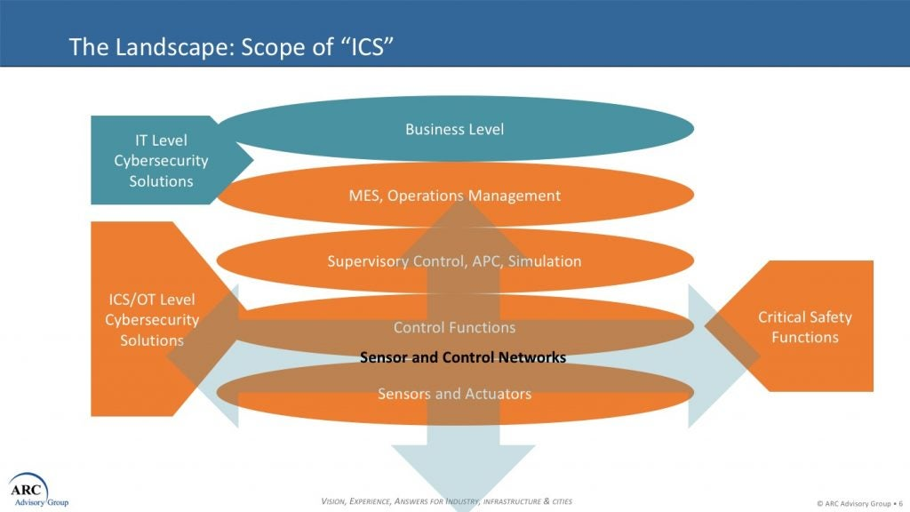Simplifying the ICS Cyber Security Vendor Selection Process