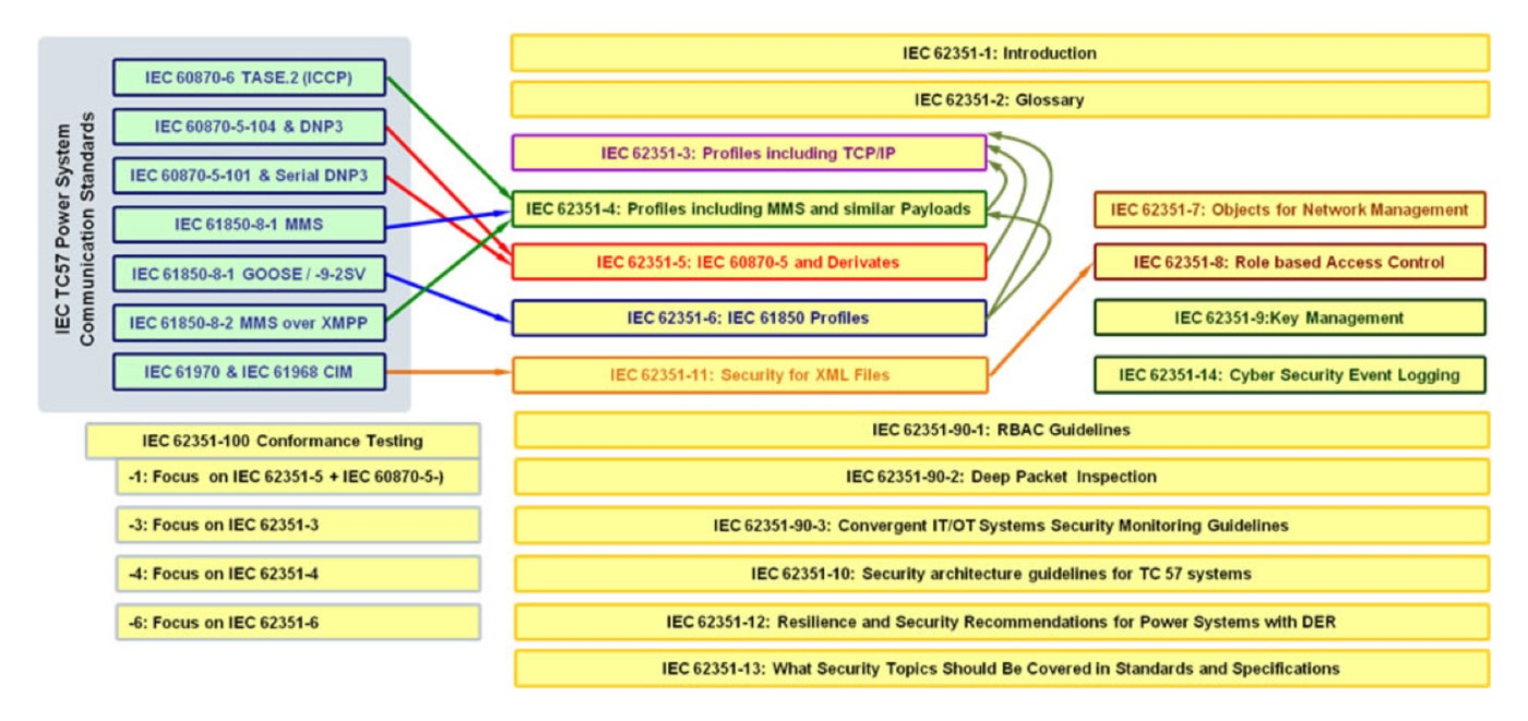 IEC-62351-security-standards