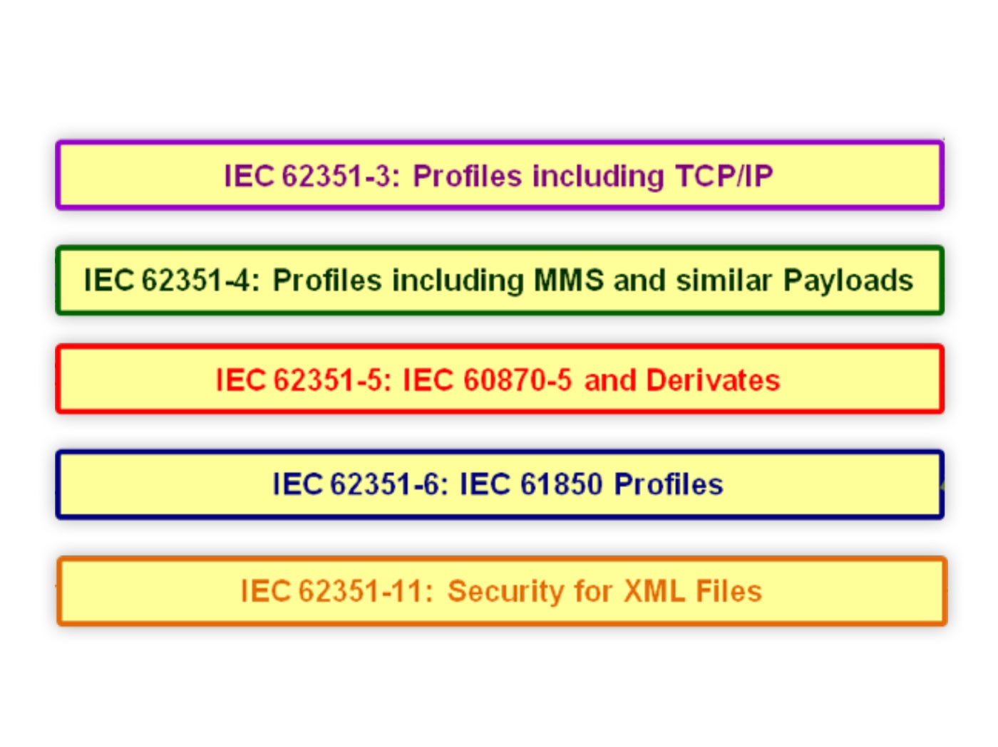 IEC 62351 Standards for Securing Power System Communications