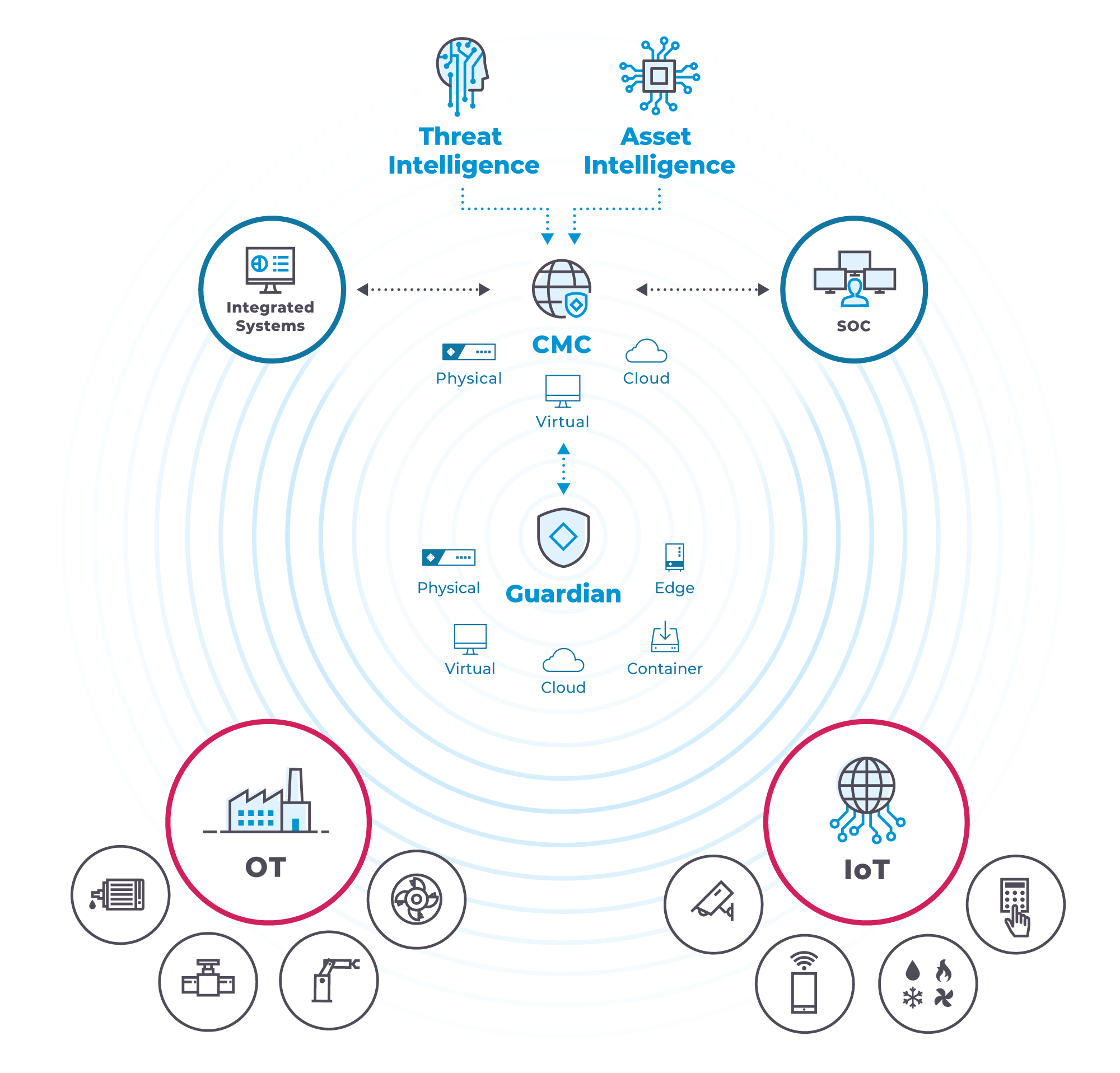 OT_IoT-Protection-Diagram-CMC-All-Deployments