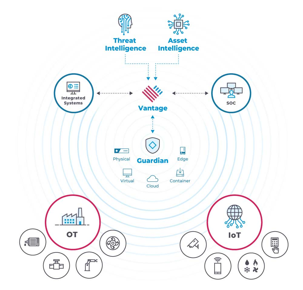 Cloud based OT, ICS, and IoT Protection Diagram with Vantage